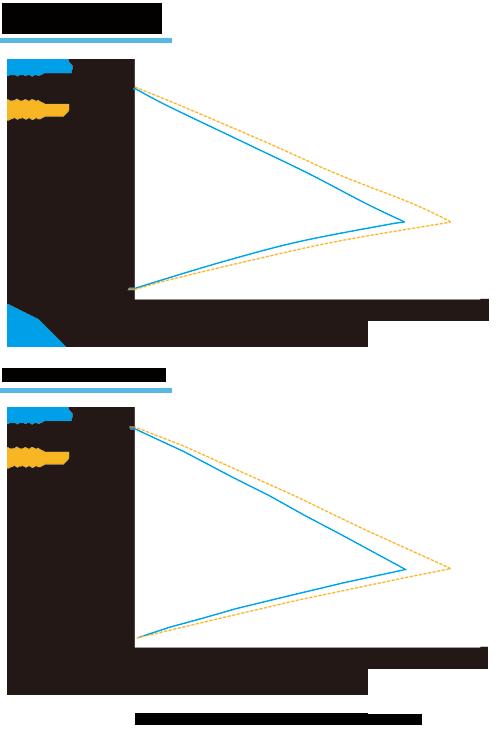 Caracteristic curve: